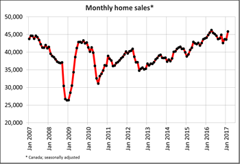 Canadian home sales climb in February
